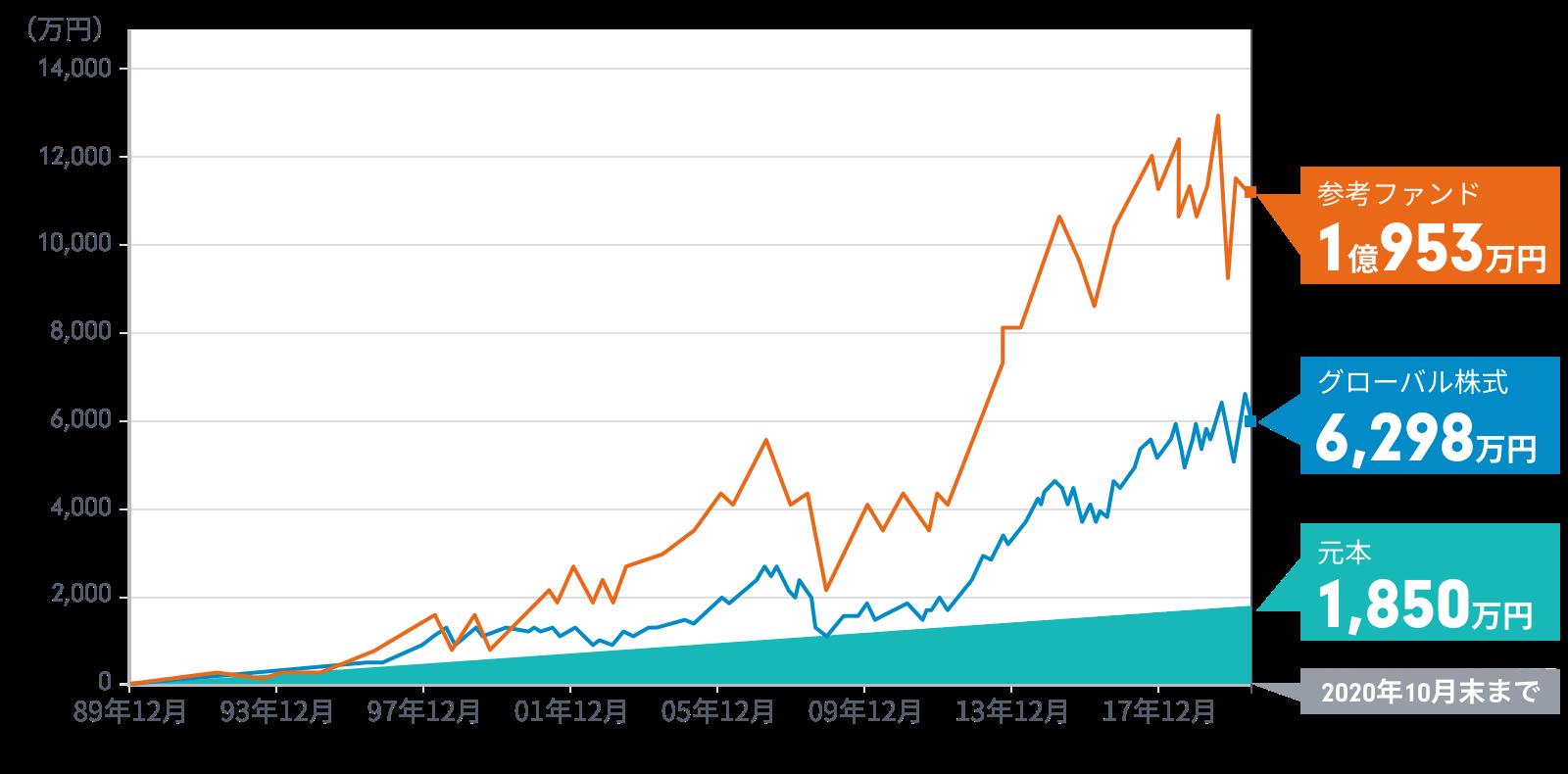 投信 株 成長 世界 フィデリティ 割安 野村證券